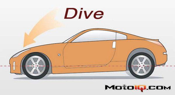 Dive- 01 kontrola ruchów nadwozia