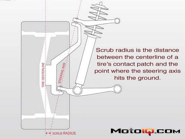 scrup radius dave point-M // Redukcja transferu masy