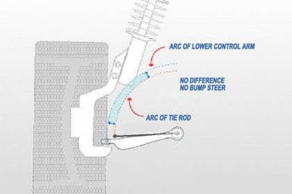 bump steer kontrola ruchów nadwozia