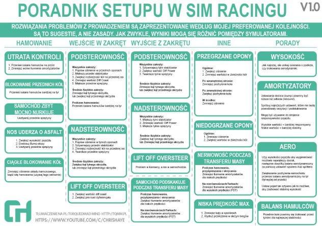 Chris Haye Sim Racing Setup Guide in Polish by TorquedMad Mind - blog motoryzacyjny.